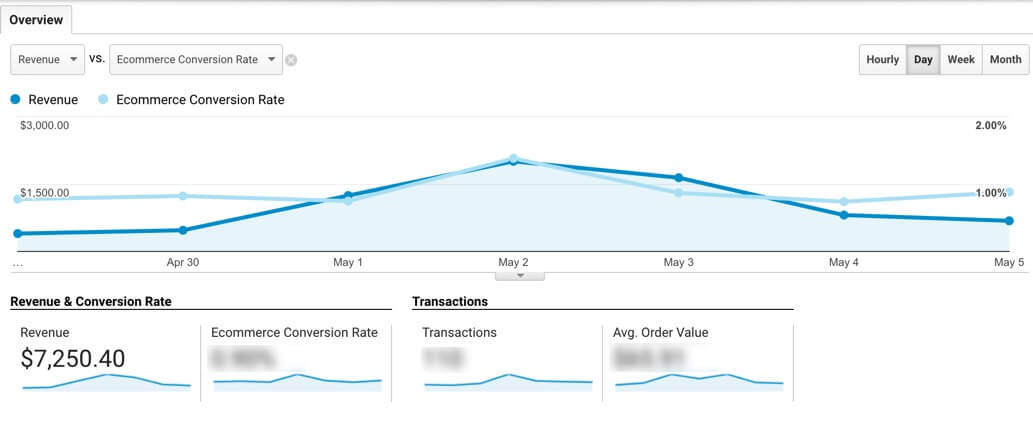 Google Analytics report showing overall sales performance