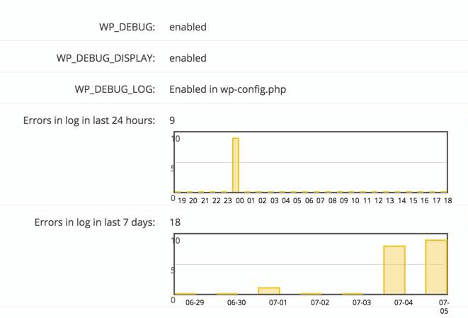 Error log graph showing generated errors in your WordPress site