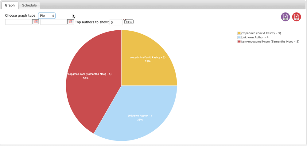 Exmample of a Pie Graph Showing Top Authors Posting